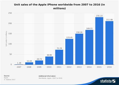 2016 phone sales newhairstylesformen2014com statistic id276306 apple iphone sales worldwide 2007 2016
