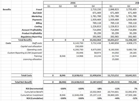 Cost Of Poor Quality Spreadsheet by Quantifying The Impact Of Data Projects Tdan