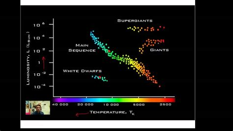 hr diagram interactive the hertzsprung diagram