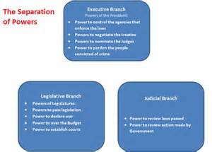 Separation Of Powers Essay by College Essays College Application Essays Separation Of