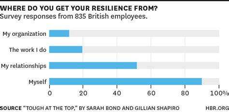 Does It Matter Where U Get Your Mba From by What Is Resilience Why Does It Matter Exude