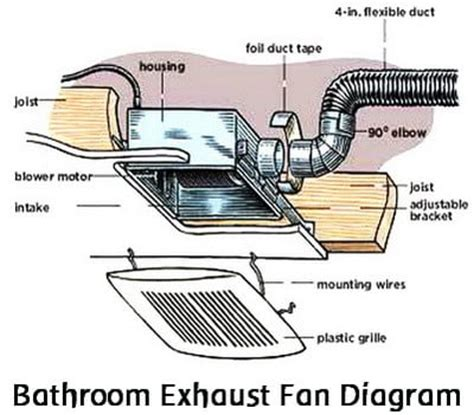 bathroom vent diagram how to replace a noisy or broken bathroom vent exhaust fan