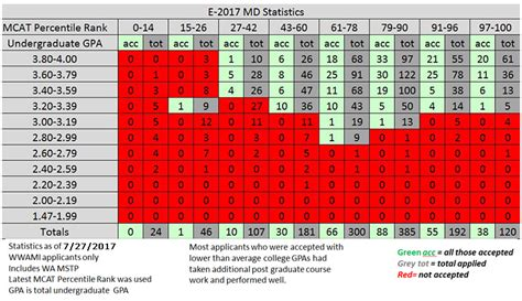 Mba Score Count For Med School by The Applications Uw Medicine