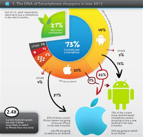 android users vs iphone users why are apple iphone users more platform loyal than android users are computerworld