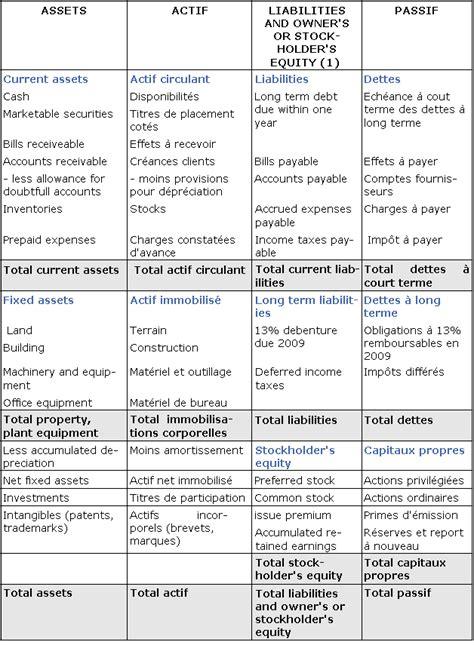 Cours de comptabilité générale - Balance sheet (bilan)