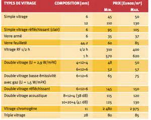 nice Prix Fenetre Pvc Double Vitrage #3: simple-double-triple-vitrage.png
