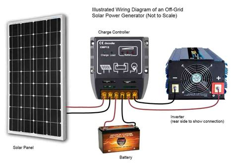 diy solar power generator kits wiring diagrams wiring