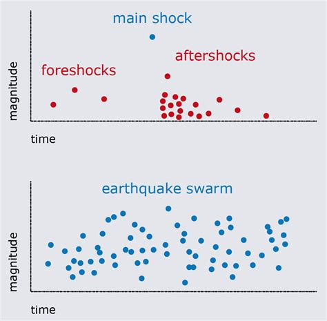 earthquake questions sed frequently asked questions faq
