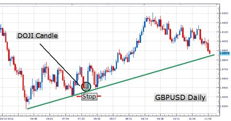 candlestick pattern mql4 mql4 indicator doji candlestick pattern trading system