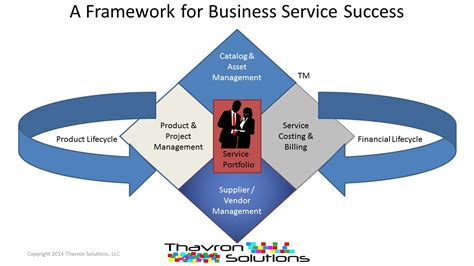 design framework for building services services