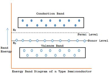 energy band diagram of extrinsic semiconductor type of semiconductors my tech info