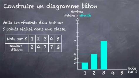 diagramme baton r diagramme b 226 ton comment le construire 5eme