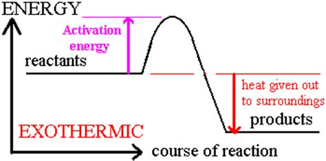 exothermic energy diagram chemistry mysteries exothermic and endothermic reaction