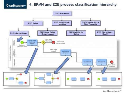 aris bpmn diagram and part 6 bpmn and aris process architectures aris bpm community
