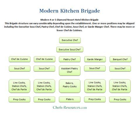 modern kitchen brigade modern kitchen brigade system