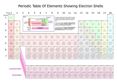 printable periodic table with electron configuration pdf file periodic table of elements showing electron shells