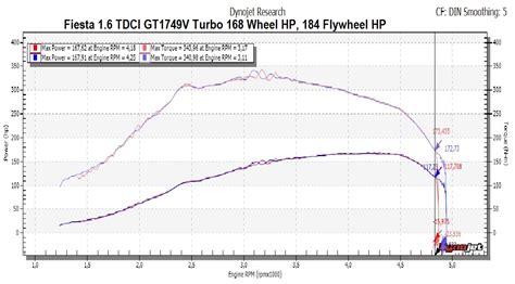 peugeot 308 1 6 hdi engine diagram peugeot automotive