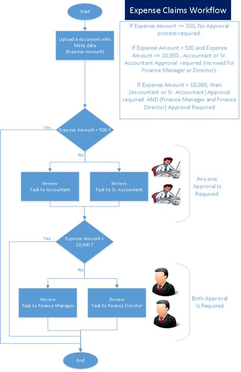 workflow approval process intuitive sharepoint sharepoint 2013 designer workflow