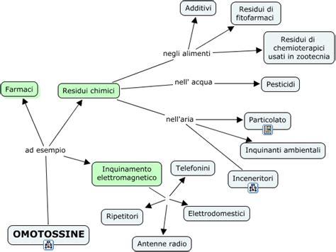 additivi chimici negli alimenti sovraccarico di tossine