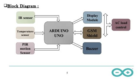 arduino based home automation 2003 1003018