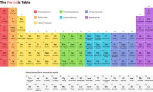 the periodic table every needs to natracare
