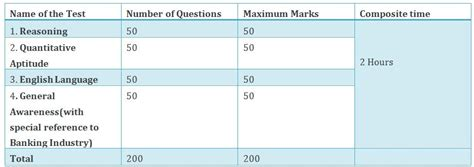 academic section manipal andhra bank manipal school of banking syllabus exam