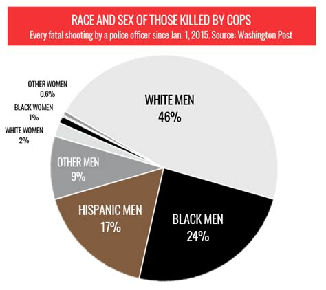 whites killed yearly in south cops kill white men twice as often as black men