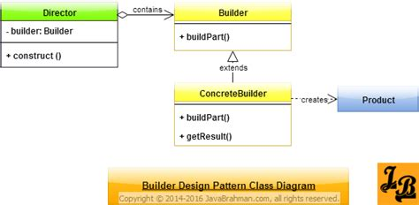 design pattern builder builder design pattern in java javabrahman