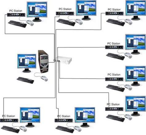 cara membuat jaringan lan dengan banyak komputer cara membuat komputer client tanpa cpu dunia belajar