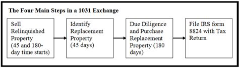 Section 1031 Irs Code by 1031 Exchange Move Up Without Paying Capital Gains
