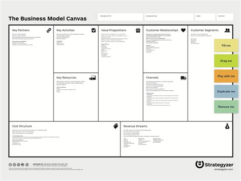 creating a business model template business model canvas template cyberuse