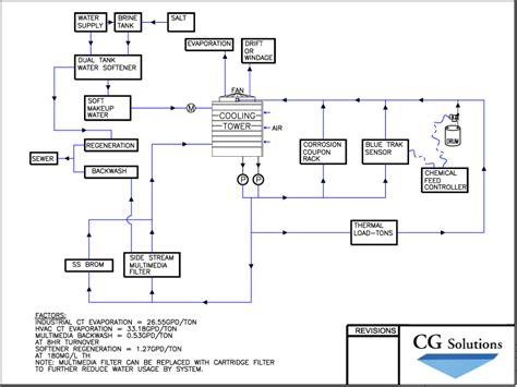 chiller process flow diagram air conditioning flow diagram 29 wiring diagram images