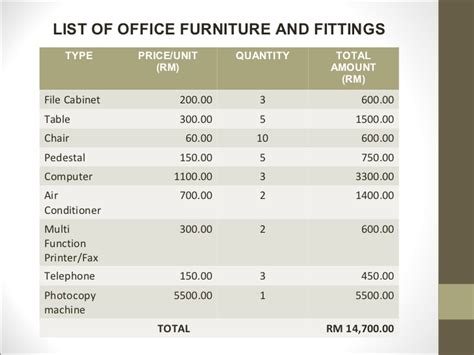 Sle Business Plan Presentation Office Furniture Budget Template