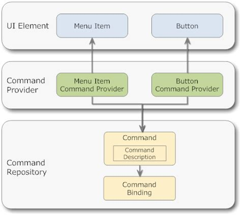 command pattern ui wpf diagram designer codeproject images how to guide and