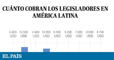 cuanto cobraran las asignaciones 2016 en argentina argentina 191 cu 225 nto cobran los legisladores en am 233 rica
