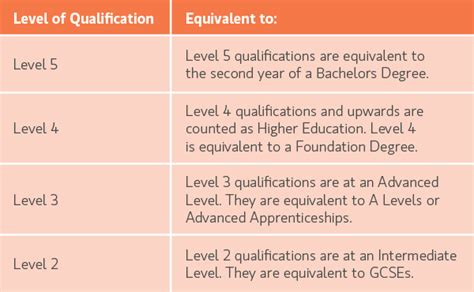 Types Of Mba Workshops by Types Of Qualifications St Helens Chamber
