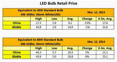led light bulb prices led lighting led bulb price drops in march 2014