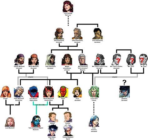 magneto maximoff family tree uncannyxmen net