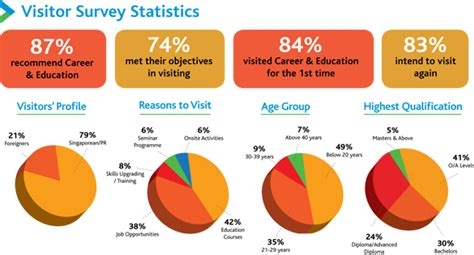 Mba Employment Statistics Australia by International Education And Career Fair Singapore 2015