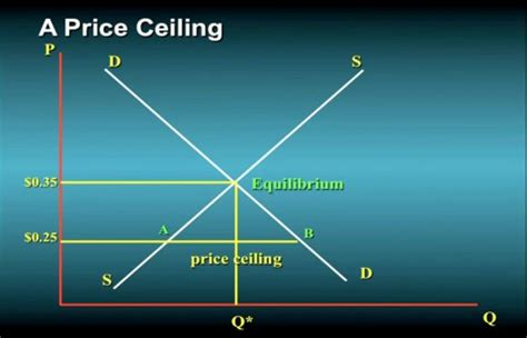 Difference Between Price Floor And Price Ceiling by Naturalmoney Org The Power Of Microeconomics Economic