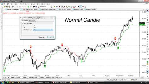 swing trading system afl nma swing trading system ucynuqyde web fc2 com