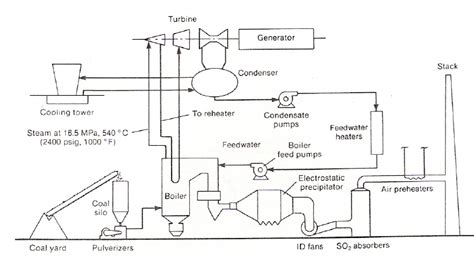 power plant circuit diagram schematic diagram of power plant wiring diagram and