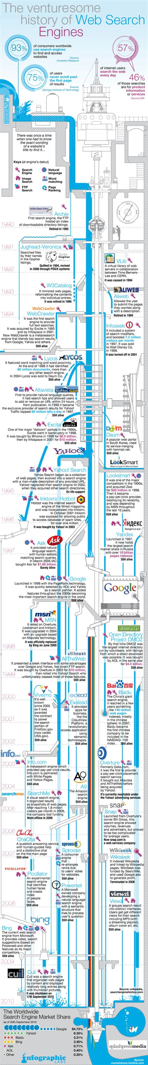 The History Of Search Engines Search Engine History Infographic Quicklycode