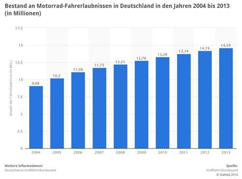 Motorrad Versicherung Regionalklasse by Motorradversicherung Sicher Auf Der Rakete
