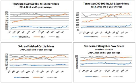 Release Letter Griffith market highlights 2015 not a repeat of 2014 for cattle prices beef news agweb