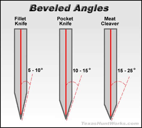how to razor the sides of an angled bob optimal bevel angles for different uses