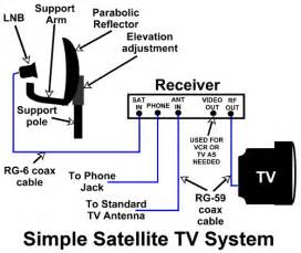 rv tv cable wiring diagram blue ridge cable tv wiring diagram rv wiring diagrams