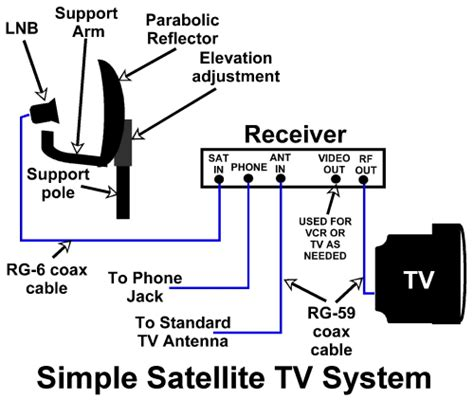 dish for directv swm wiring diagram get free image about