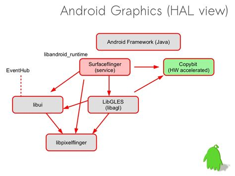 android graphics functions in copybit hal blit