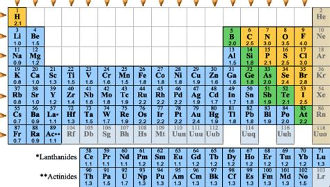 Electronegativity On The Periodic Table by Periodic Trends Electronegativity